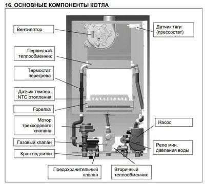Газовый котёл BAXI ECO Nova 18 F схема элементов.